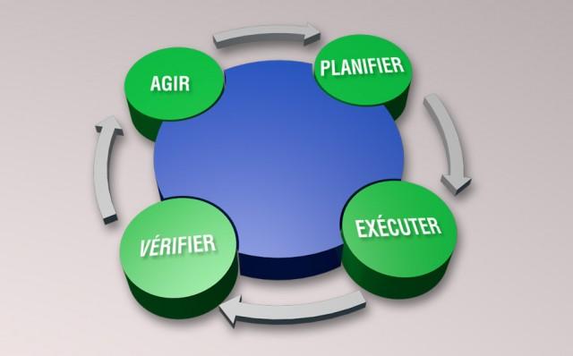 Solution3P planifier exécuter contrôler et agir